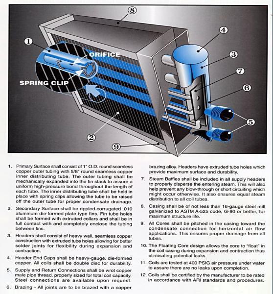 Steam Heating Coil